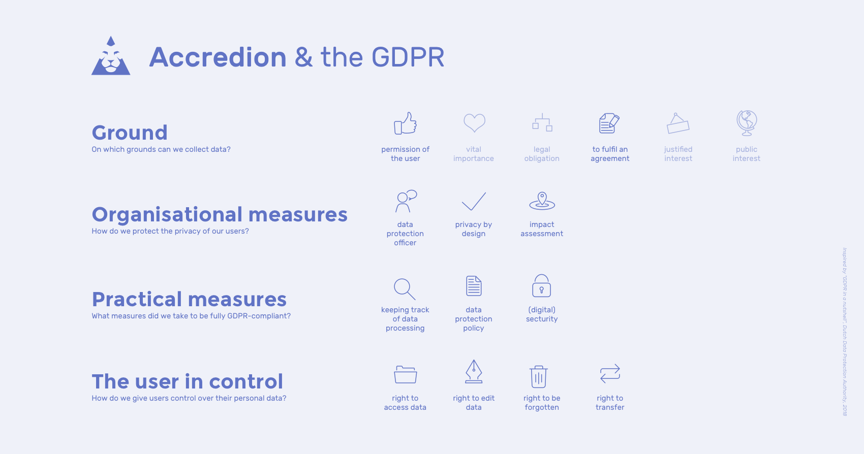 Accredion & the GDPR